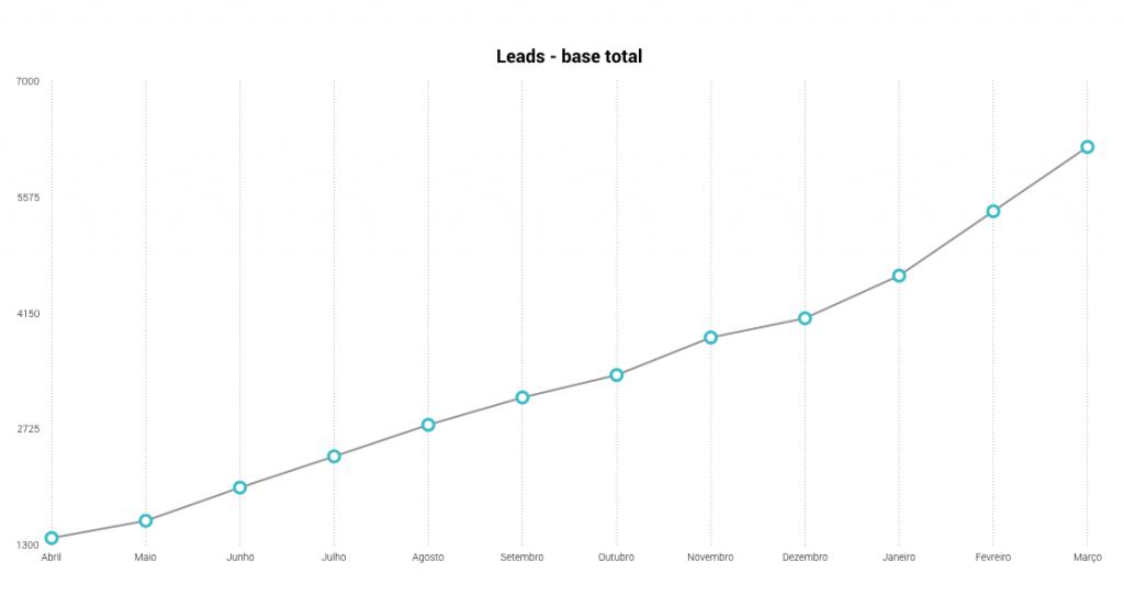 Aumento da base de leads em projeto de inbound commerce