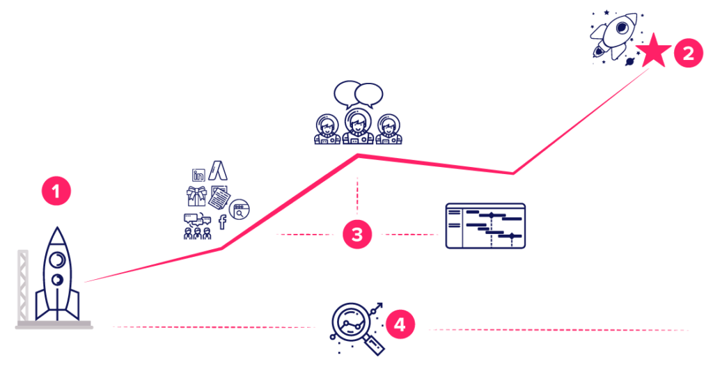 Metodologia Effective Marketing BRSA