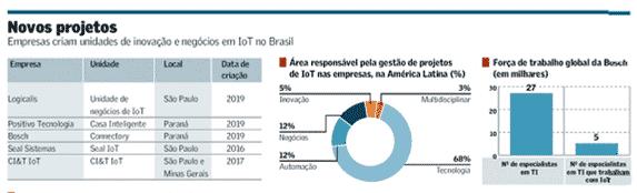 Seal Sistemas e CI&T IoT: fontes de mercado em especial do Valor Econômico